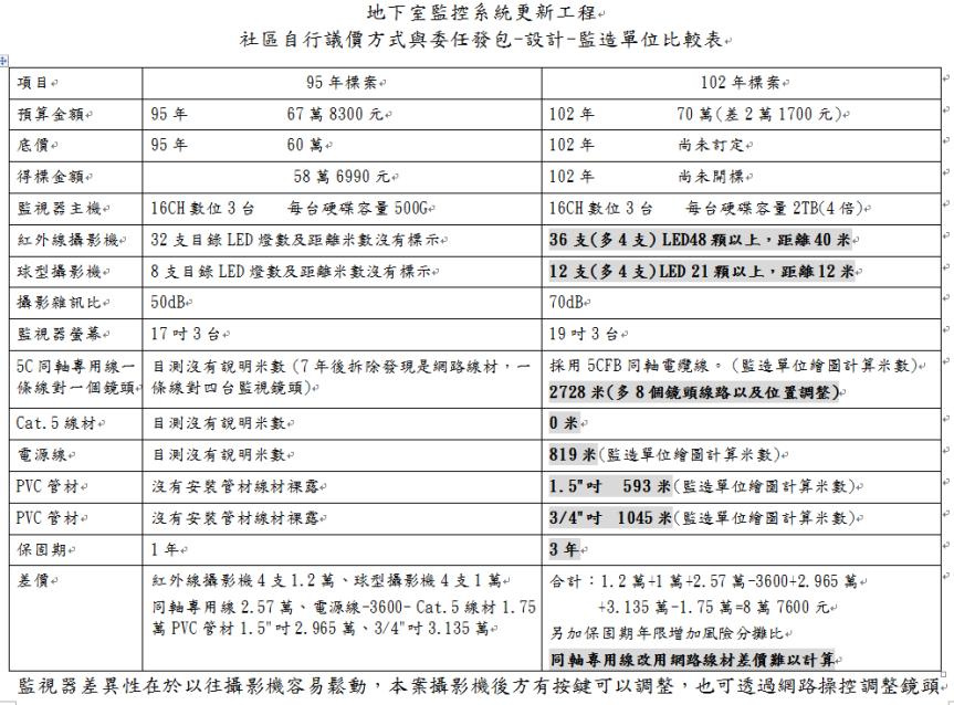 自行議價發包與委任專業發包設計監造比較表
